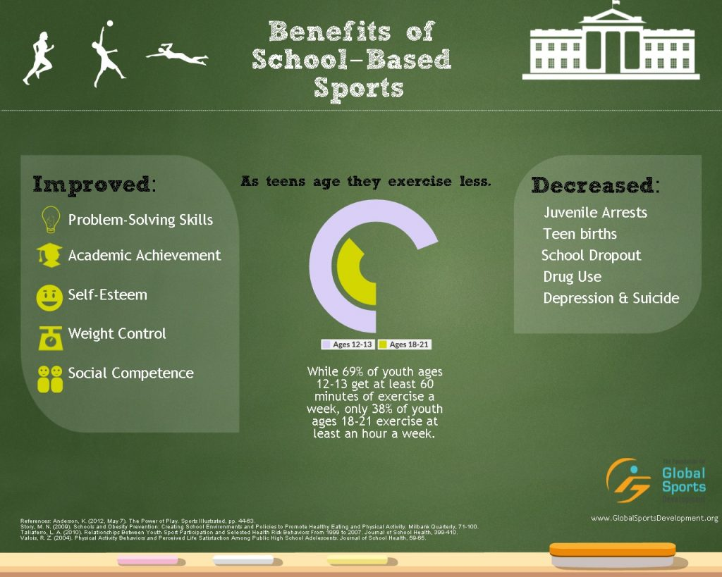 Benefits of School-Based Sports